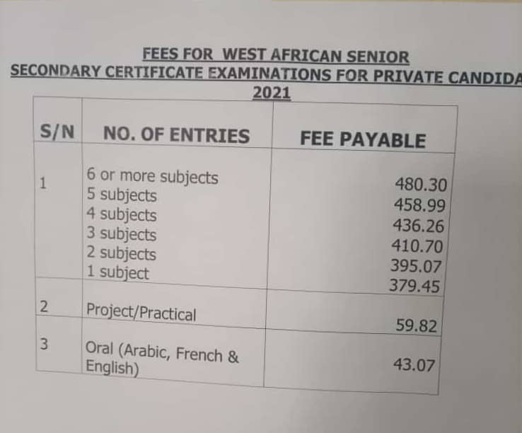 As candidates for the Private WASSCE prepare for the examination, this portal can confirm the 2021 Nov-Dec Examination Fees Out.